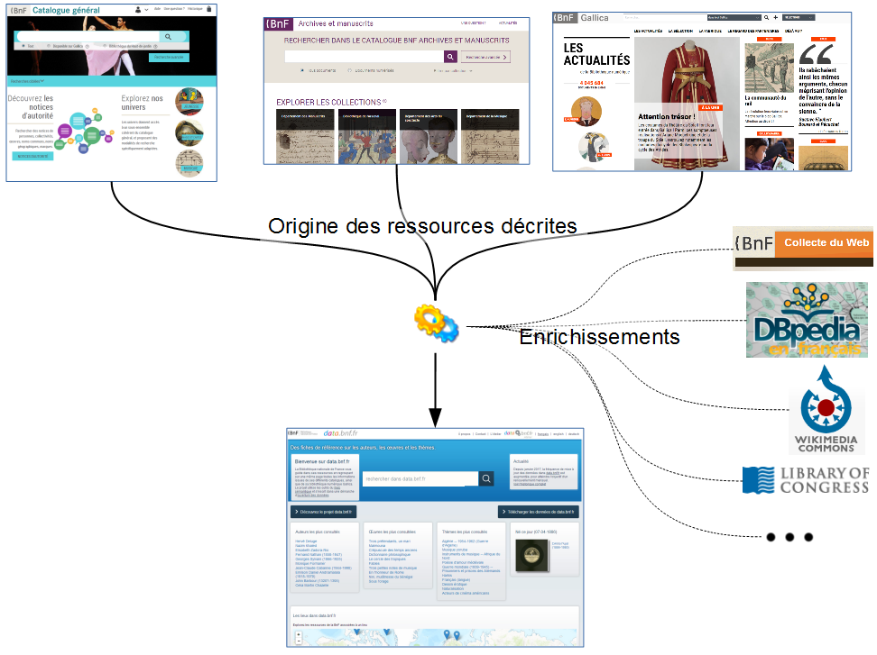 External links in data.bnf.fr