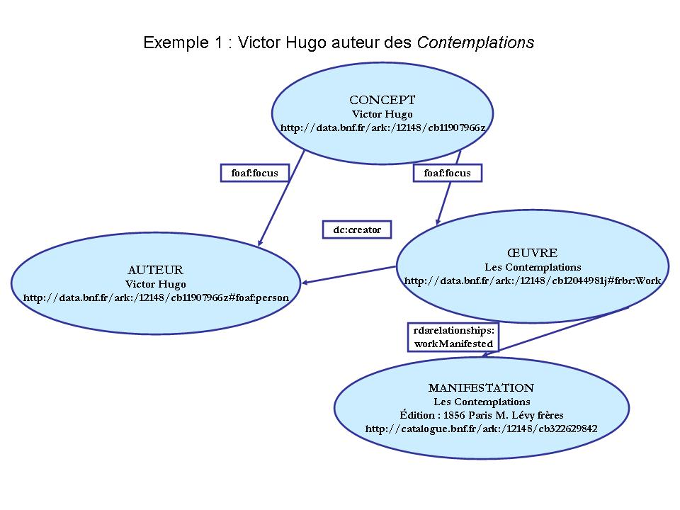 Exemple de graphe 1 : Victor Hugo, auteur des Contemplations.