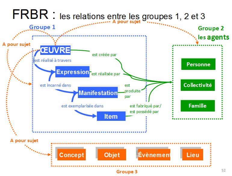 Entités des trois groupes du modèle FRBR