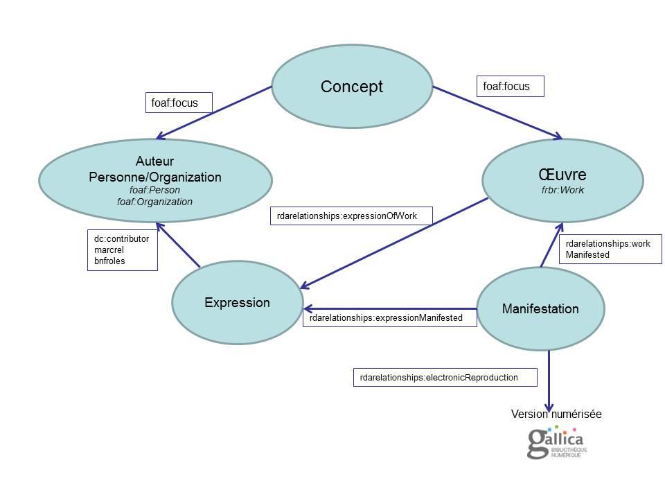 schema ontologie